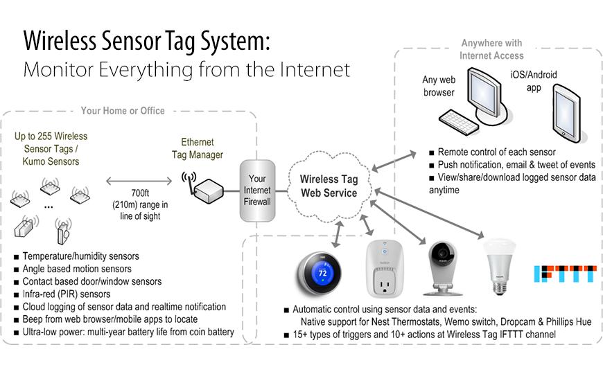 Monitorización remota sin cables de temperatura y humedad